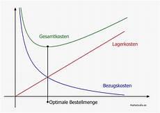 optimale bestellmenge berechnen anleitung formel