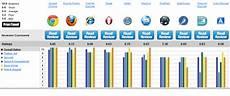Browser Vergleich Die 10 Schnellsten Besten