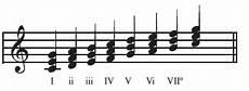 Akor Lagu Pengertian Nama Rumus Simbol Akor Bentuk