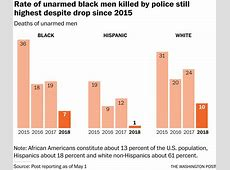 black deaths by police 2019