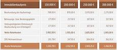 notarkosten hauskauf rechner notarkosten f 252 r hauskauf grundst 252 ckskauf berechnen hessen
