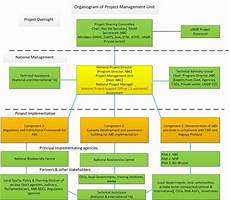 Building Manager Uk by Organogram Of Project Management Scientific Diagram