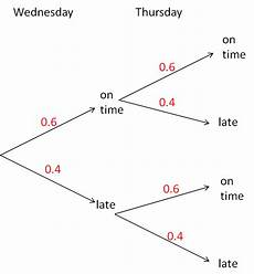 probability worksheets tree diagrams 5747 probability tree diagrams 1 worksheet from edplace