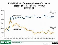 corporate tax breaks and the federal budget