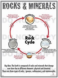 rocks and minerals worksheets 4th grade rocks and minerals 4th grade