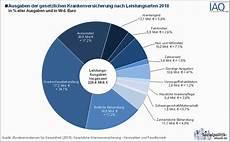 leistungen der krankenversicherung themenfeld quot gesundheit quot infografiken und tabellen
