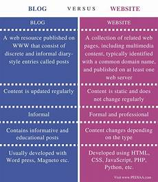 difference between blog and website pediaa com