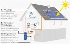 photovoltaik warmwasser kosten photovoltaik f 252 r warmwasser 187 solarenergie richtig nutzen