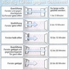 Luftfeuchtigkeit In Wohnung - besser l 252 ften