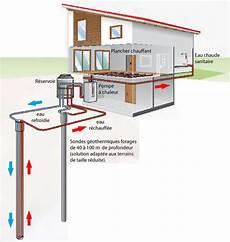 géothermie pompe à chaleur pompe geothermie energies naturels