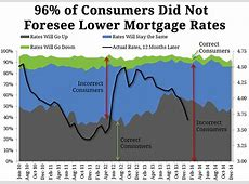 30 year mortgage rates today