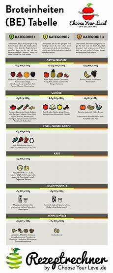 kohlenhydrate tabelle zum ausdrucken lade dir hier die broteinheiten tabelle herunter wieviel