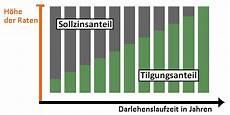 tilgungsdauer baufinanzierung tilgungszeitraum optimieren