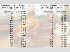 turkey cooking temperature