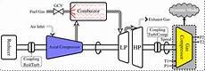 ge 7fa gas turbine diagram wiring diagram