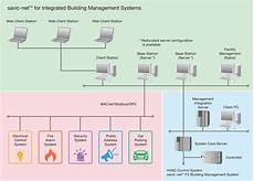 typical system architecture ibms integrated building management system azbil corporation