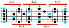 what is pentatonic scale guitar e minor pentatonic scale the ultimate guide