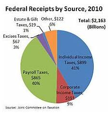 income tax in the united states wikipedia