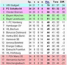 Fc Schalke 04 Bundesliga Saison 2006 2007