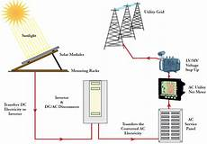 B A Conventional Solar Pv Power Plant 15