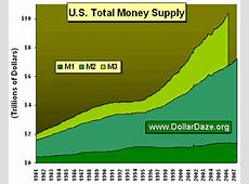federal reserve increase money supply,fed increasing money supply,federal reserve money supply data