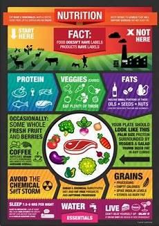 nutrition posters nutrition nutrition tips nutrition