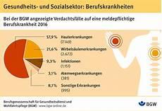 Bg Gesundheitsdienst Und Wohlfahrtspflege Gesundheits Und Sozialberufe T 252 Ckische Gefahren F 252 R Haut Und R 252 Cken Pressemitteilung