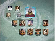 how does aang die in korra
