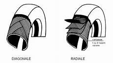 composition d un pneu structure pneu radiale ou diagonale d 233 finition et