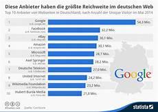 infografik diese anbieter haben die gr 246 223 te reichweite im