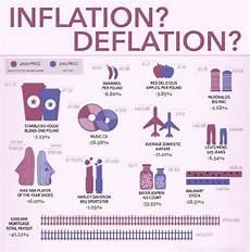 inflation und deflation inflation deflation visual ly