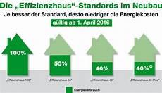 neue enev 2016 energieeffizienz im fokus klb
