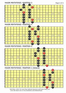 what is pentatonic scale guitar rob silver the major pentatonic scale for 8 string guitar