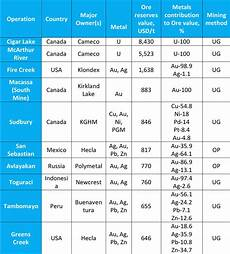Minerals Of The World Chart These 10 Mines Have The World S Most Valuable Ore Mining Com
