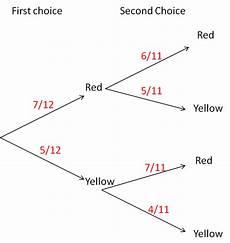 probability tree diagram worksheet grade 4 6045 probability tree diagrams worksheet edplace