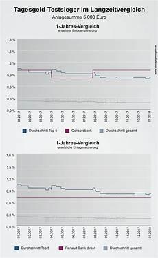 statistik zinsentwicklung der testsieger 2018