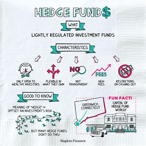 How To Invest Like A Hedge Fund