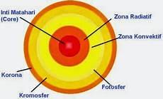 Tata Surya Pengertian Fungsi Dan Bagian Bagian Matahari