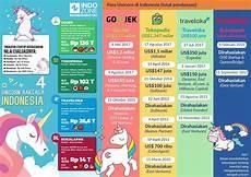 Malvorlagen Unicorn Indonesia Perkembangan Unicorn Di Indonesia Web Design Bandung