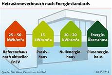 kfw 55 förderung 2017 energiestandards bestimmen den heizw 228 rmeverbrauch
