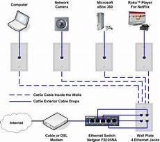 home network wiring layout ethernet home network wiring diagram home network home security systems home security
