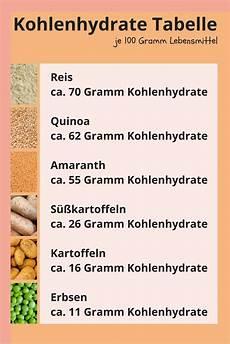 kohlenhydrate tabelle zum ausdrucken braucht mein hund kohlenhydrate im hundefutter