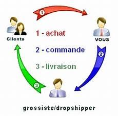 Ecommerce Qu Est Ce Que Le Dropshipping Pressmyweb