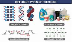 polymers and their properties chemistry science byju s