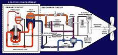 Nuclear Powered Ships Nuclear Submarines World Nuclear