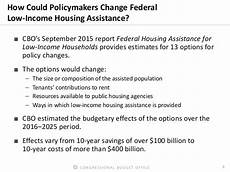 Rent Assistance Unemployed by The Status Of Federal Housing Assistance For Low Income