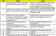 snmp vs syslog ip with ease ip with ease