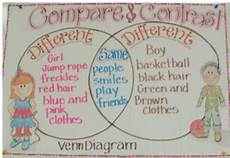 we re in love with these 23 fantastic 2nd grade anchor charts