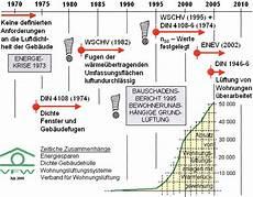 Energieeinsparverordnung 2016 Altbau - energieeinsparverordnung enev 2009 bei baulinks de