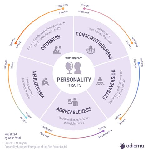 Big Five Personality Test Results Analysis